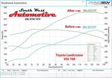 ecu-remapping-chart